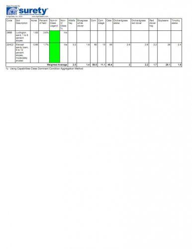 T5 SoilMap2